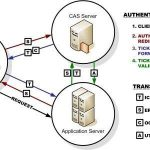 CAS Authentication Flow