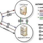 CAS Authentication Flow
